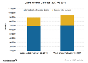 uploads/2017/02/UNP-Carloads-6-1.png
