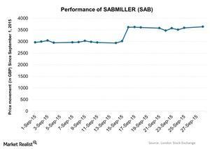 uploads/2015/09/Performance-of-SABMILLER-SAB-2015-09-291.jpg