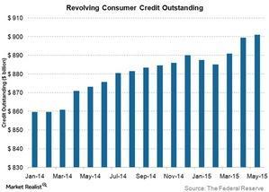 uploads/2015/07/Revolving-consumer-credit-outstanding1.jpg