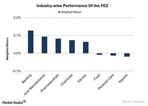 uploads/2015/11/Industry-wise-Performance-Of-the-FEZ-2015-11-031.jpg