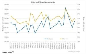 uploads/2017/11/Gold-and-Silver-Movements-2017-11-22-1.jpg