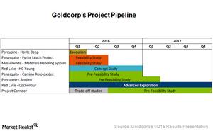 uploads///Project pipeline