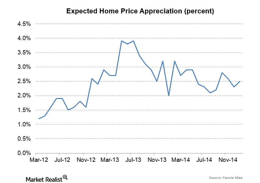 uploads///Fannie Mae Attitudes about housing expected px appreciation
