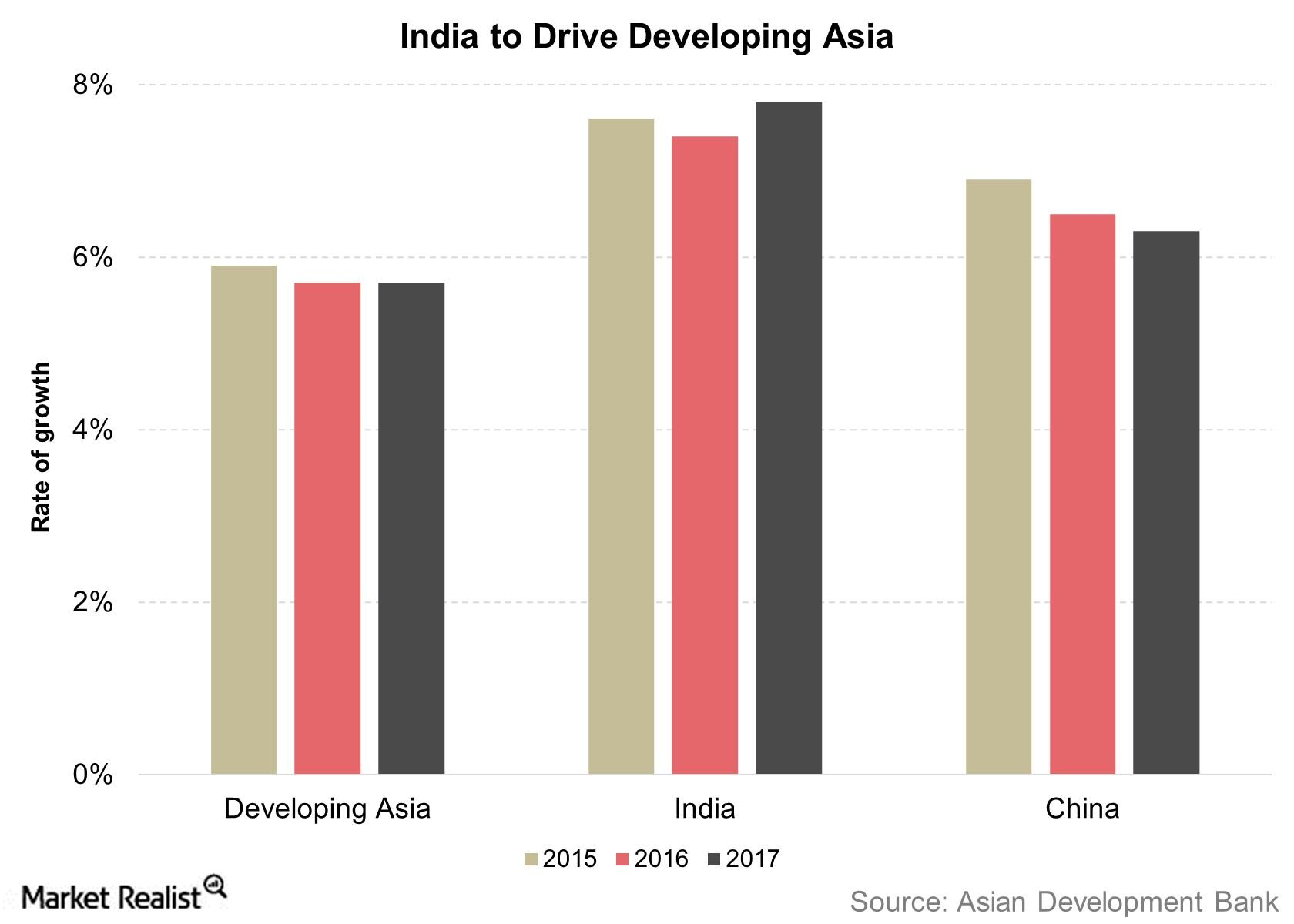 uploads///India to Drive Developing Asia