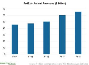 uploads/2019/05/Chart-2-Revenues-1.png