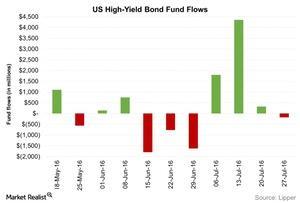 uploads/2016/08/US-High-Yield-Bond-Fund-Flows-2016-08-04-1.jpg