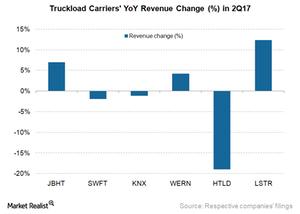 uploads/2017/08/Revenue-Change-1.png