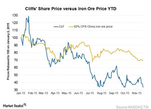uploads/2015/11/Cliffs-vs-iron-ore1.png