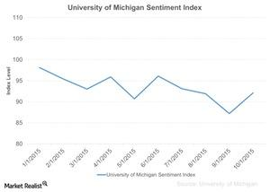 uploads/2015/10/University-of-Michigan-Sentiment-Index-2015-10-181.jpg