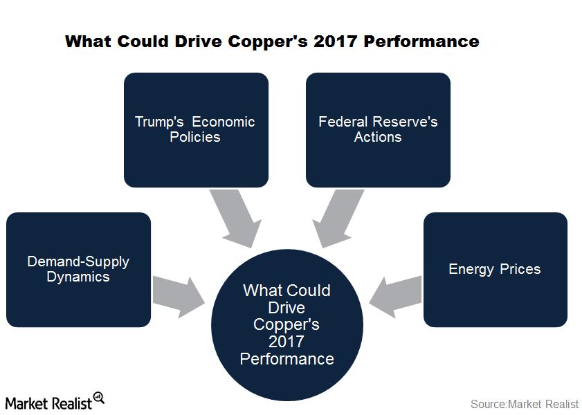 uploads///part  copper outlook