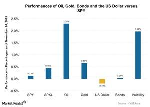 uploads/2015/11/Performances-of-Oil-Gold-Bonds-and-the-US-Dollar-versus-SPY-2015-11-251.jpg