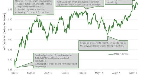 uploads/2017/12/OIL-reuters-1.png