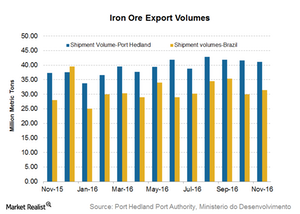 uploads/2016/12/Iron-ore-shipments-1.png