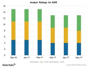 uploads///Analyst Rating KKR