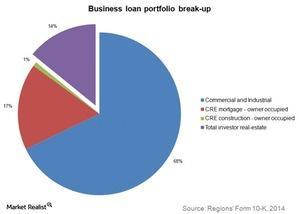 uploads///business loan portfolio break up
