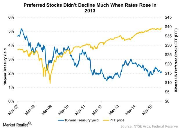uploads///Preferred Stocks Didnt Decline Much When Rates Rose in