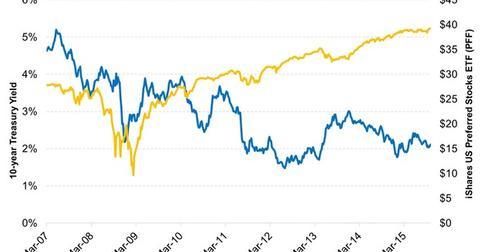 uploads/2015/11/Preferred-Stocks-Didnt-Decline-Much-When-Rates-Rose-in-2013-2015-11-061.jpg