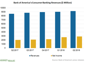 uploads/2018/10/Chart-2-Consumer-Banking-1.png