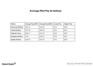 uploads/2016/10/Pilot-pay-1.png