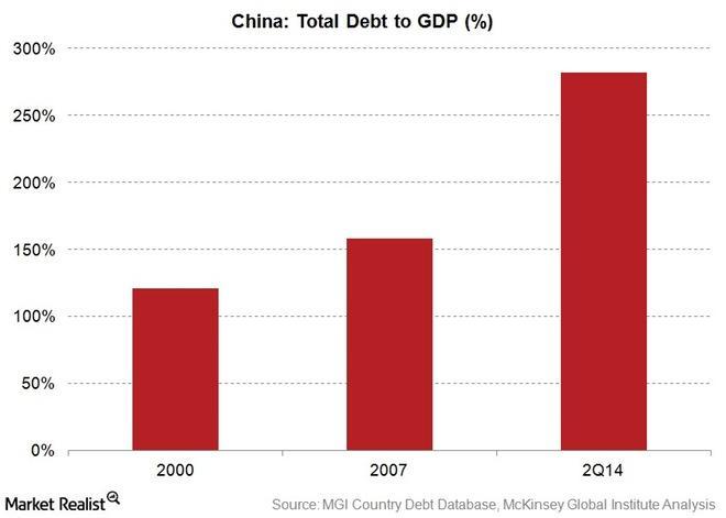uploads///CHina debt to GDP