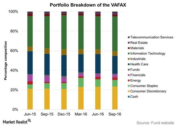 uploads///Portfolio Breakdown of the VAFAX