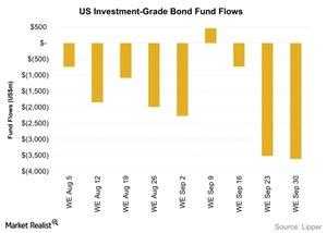 uploads/2015/10/US-Investment-Grade-Bond-Fund-Flows-2015-10-061.jpg