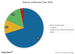 uploads/2016/01/Sources-of-Revenue-Year-20141.png