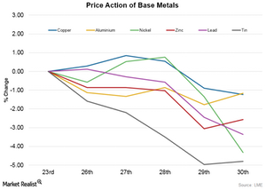 uploads/2015/11/Price-Action-of-Base-Metals1.png