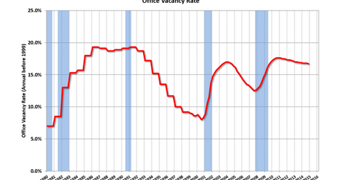 uploads/2015/01/Office-Vacancy-Rates2.png