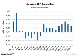 uploads/2015/12/Eurozone-GDP-Growth-Rate-2015-12-211.jpg