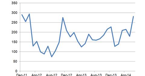 uploads/2014/07/ADP-Payrolls.png