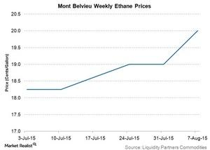 uploads/2015/08/mont-belvieu-weekly-ethane-prices21.jpg