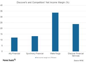 uploads/2017/11/net-income-margin-6-1.png