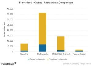 uploads/2015/03/Franchised-Owned-Restaurants-Comparison-2015-03-2711.jpg