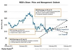 uploads/2016/02/Share-Price-and-Projections1.jpg