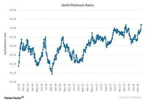 uploads/2018/04/Gold-Platinum-Ratio-2018-03-28-1-1-1-1.jpg