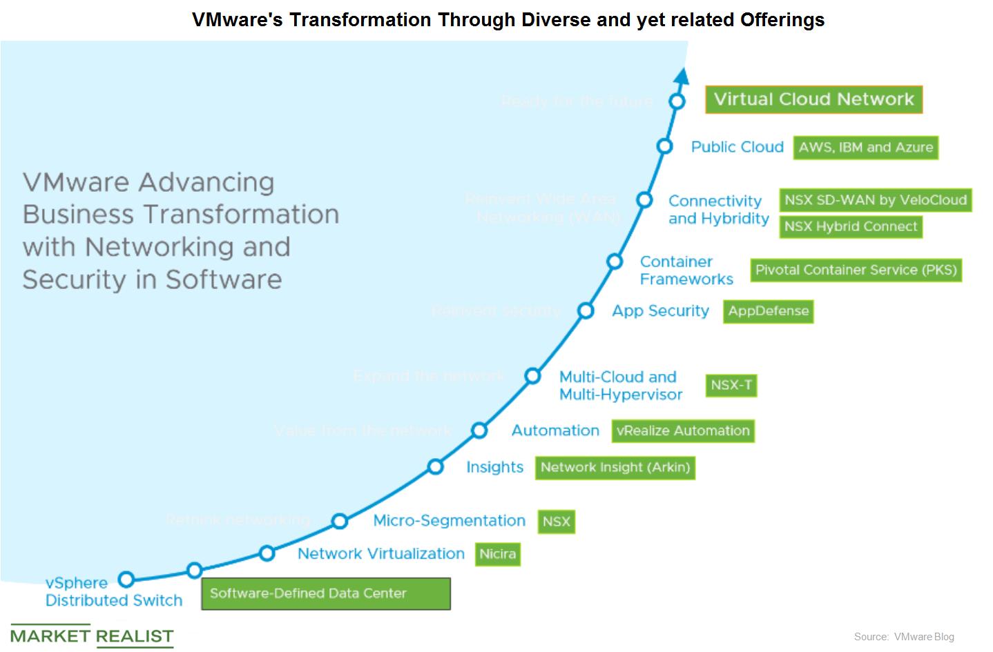 uploads///vmware transformation