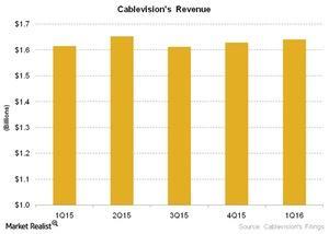 uploads///Telecom Cablevisions Revenue