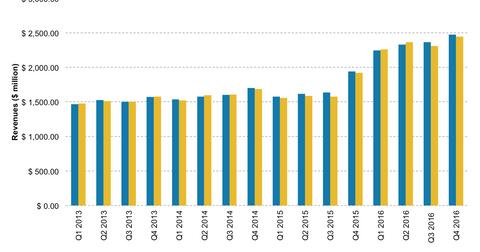 uploads/2017/02/FIS-revenues-1.png