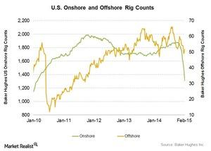 uploads///Onshore vs Offshore