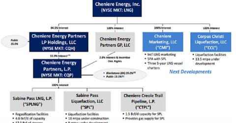 uploads/2014/10/LNG-organizatinal-structure.png