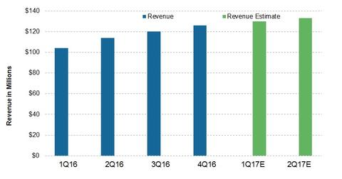 uploads/2017/04/GLOG_Revenue.jpg
