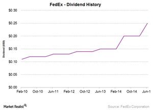 uploads///FDX dividend