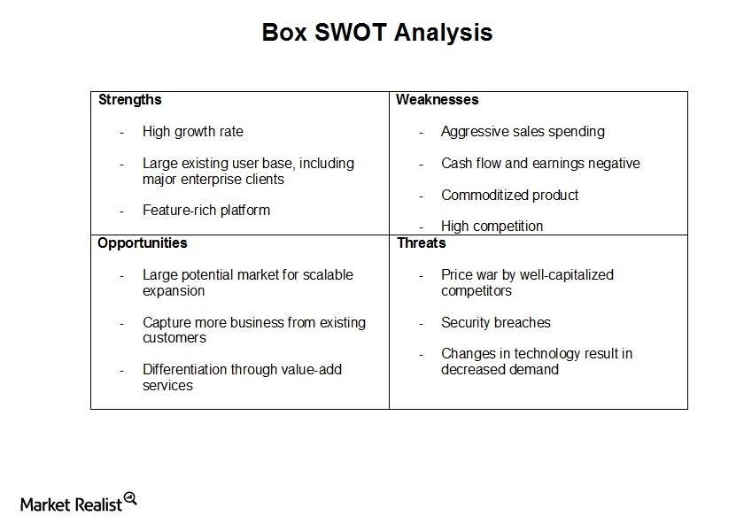 uploads///Box Box SWOT