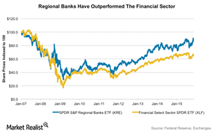 uploads/2015/11/regional-banks-vs-xlf1.png