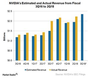 uploads///A_Semiconductors_NVDA estimated and actual revenue Q