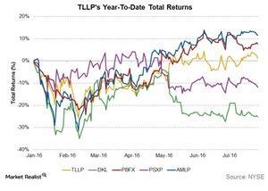 uploads///TTLPs ytd total returns