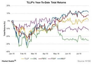 uploads/2016/07/TTLPs-ytd-total-returns-1.jpg
