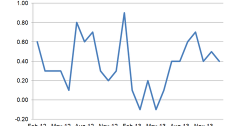 uploads/2014/03/Business-Inventories1.png