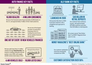 uploads///Ally Financial_Key Facts